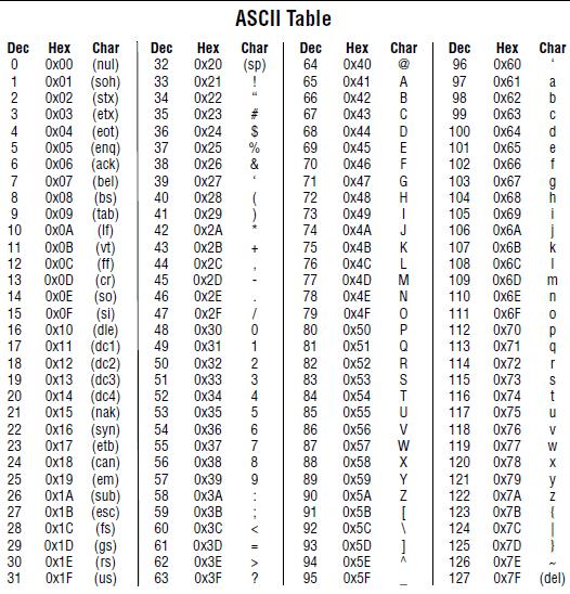 ASCII Tablosu hex octal desimal dönüşümleri