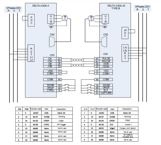 ASDA-A&ASDA A2 TYPE B Kablo Bağlantı Şeması