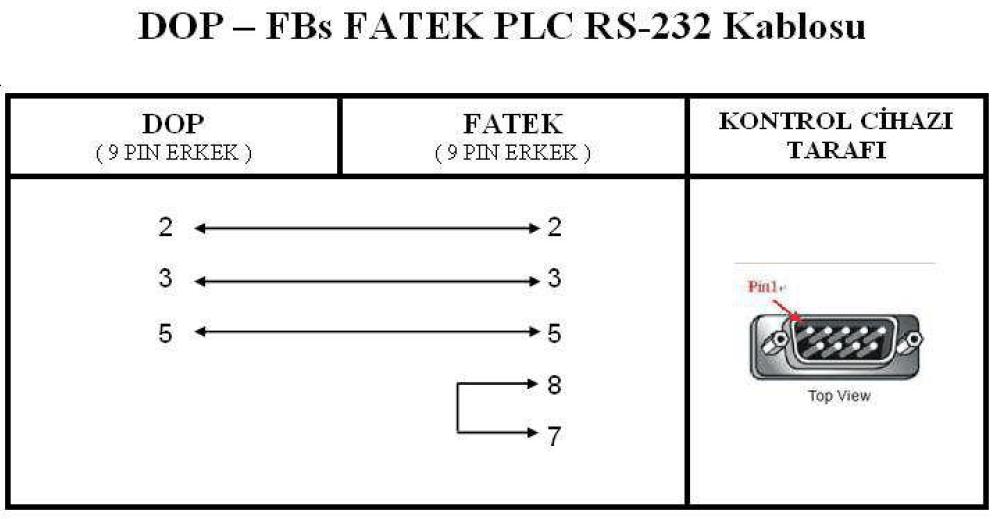 DOP - FBs FATEK PLC Kablo Bağlantı Şeması (RS-232)