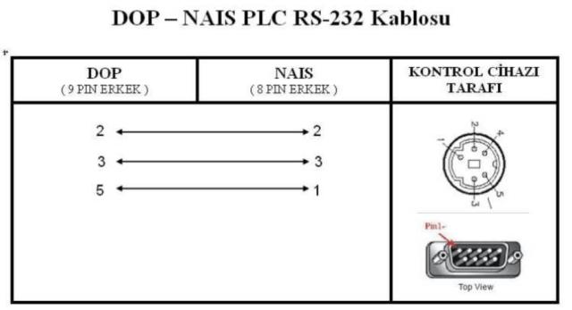 DOP - NAIS PLC Kablo Bağlantı Şeması (RS-232)