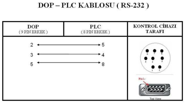 DOP-PLC Kablo Bağlantı Şeması(RS-232)