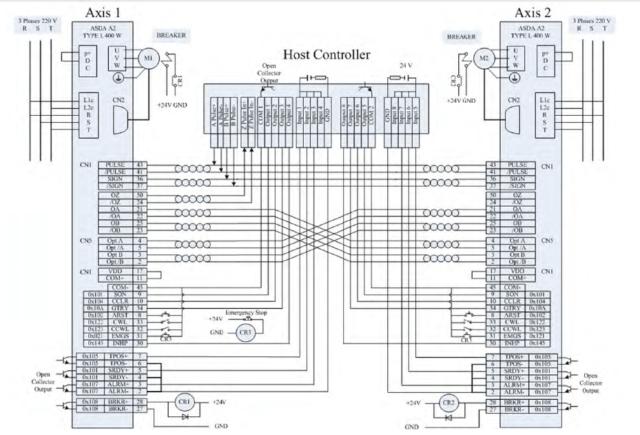 HostController ile 2 X ASDA A2 TYPE1 400W