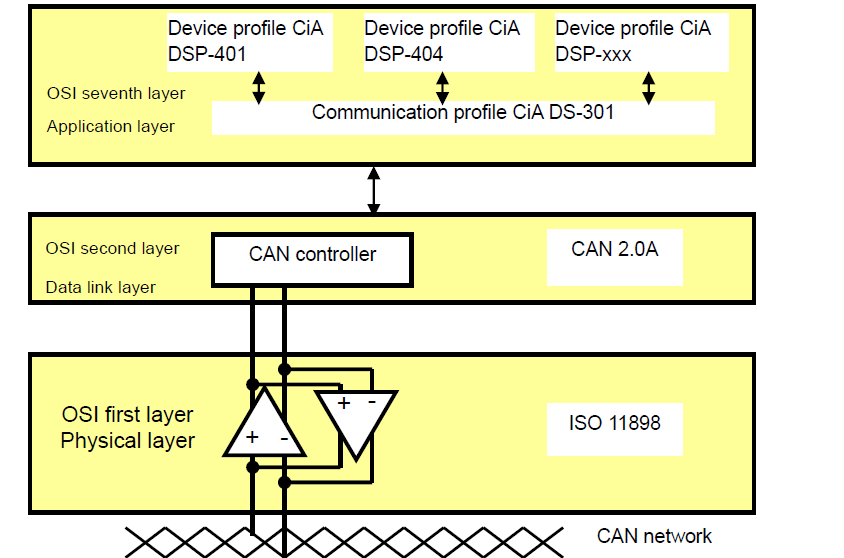 CanOpen protokolü