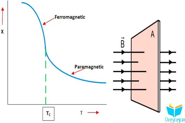 Manyetik Geçirgenlik-Duyarlılık Nedir