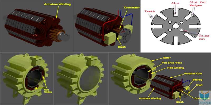 dc motor yapısı
