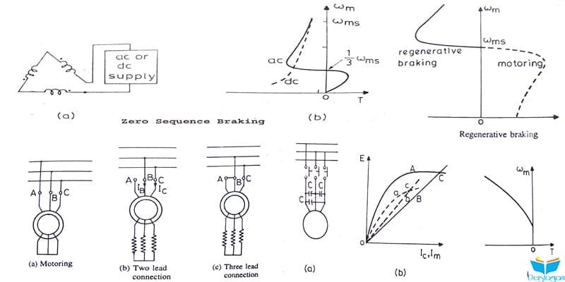 asenkron motor frenleme nedir