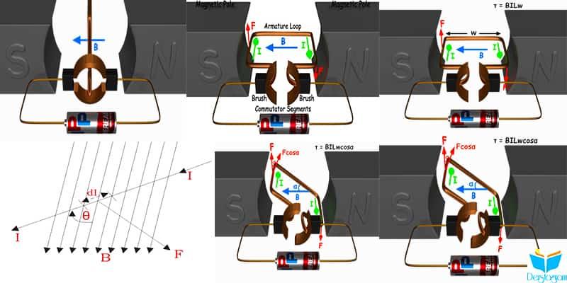 DC Motor çalışma prensibi