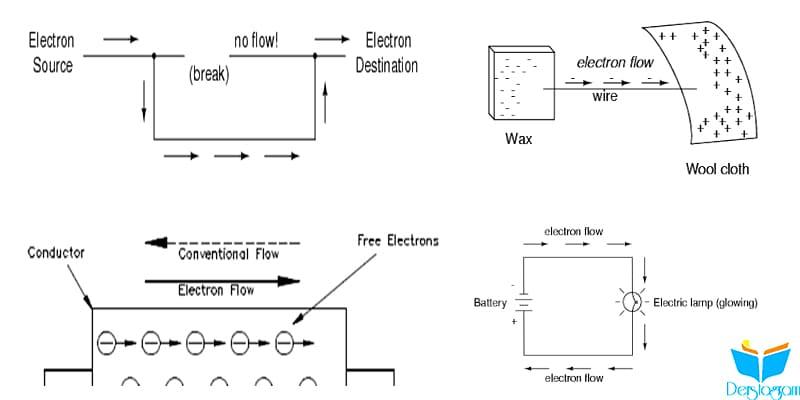 iletkenler , izolatörler ve elektron akışı nedir