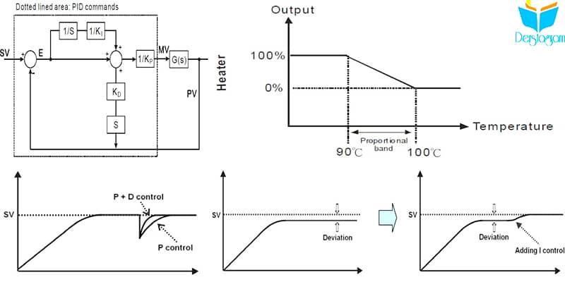 pıd ve pıd fonksiyonları nedir