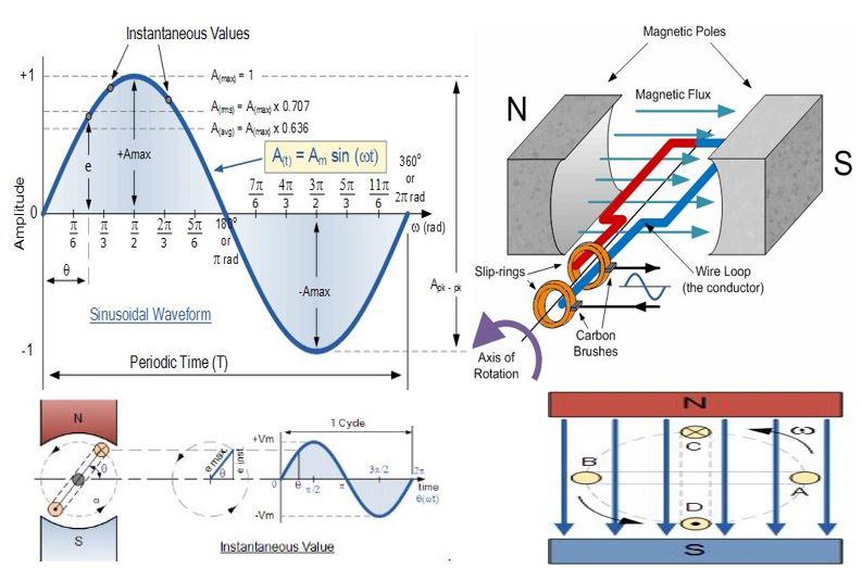 sinüzoidal dalga boyları nedir