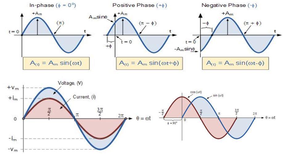 faz farkı ve faz kayması nedir