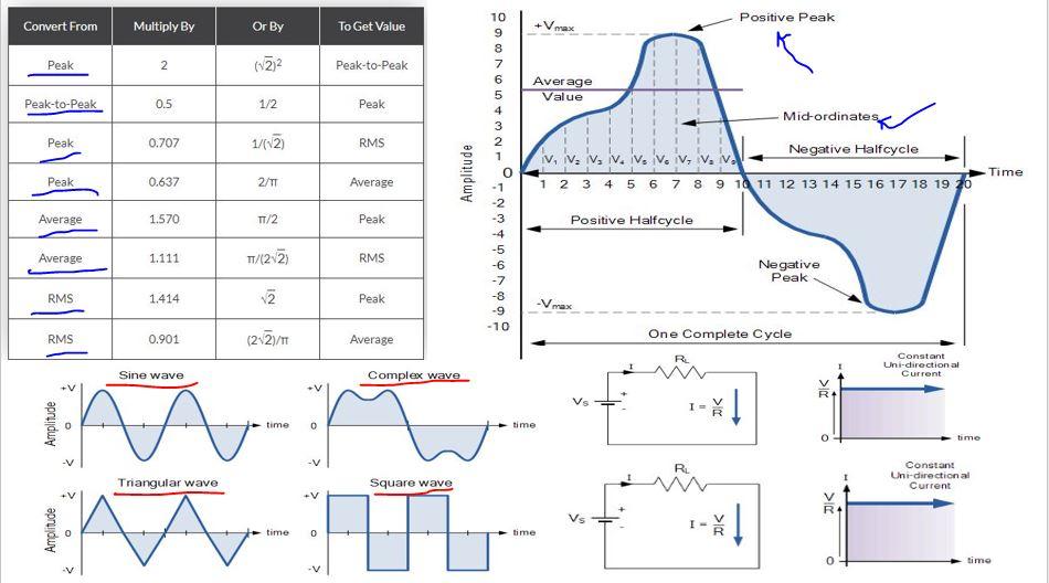 ac dalgaformu ve ac devre teorisi frekans periyot rms ve ortalama değer