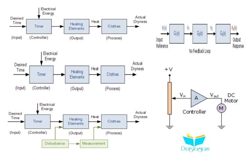açık çevrim kontrol sistemi nedir