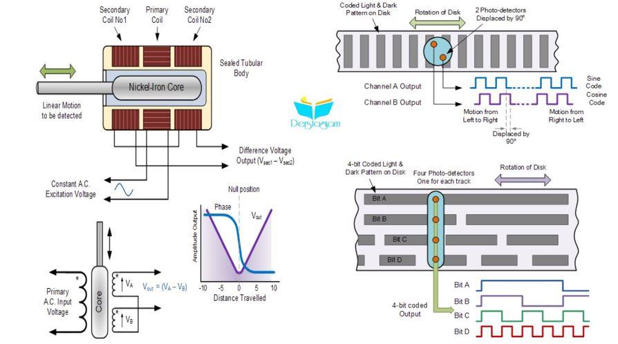 Pozisyon sensörleri enkoder çeşitleri ve kullanımı nedir