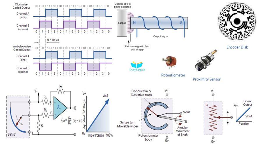 pozisyon konum sensörleri nedir
