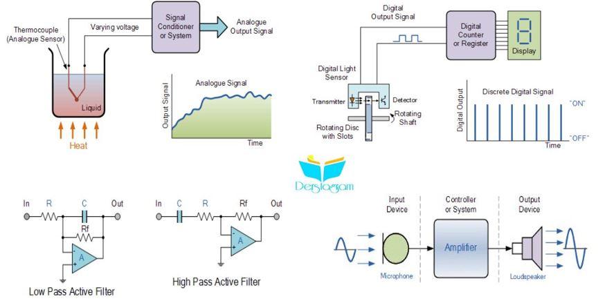 sensörler ve dönüştürücüler nedir