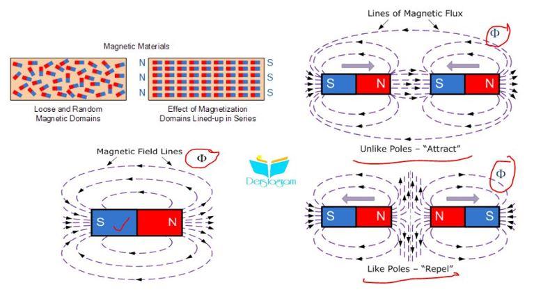 manyetizma ve manyetik akı nedir