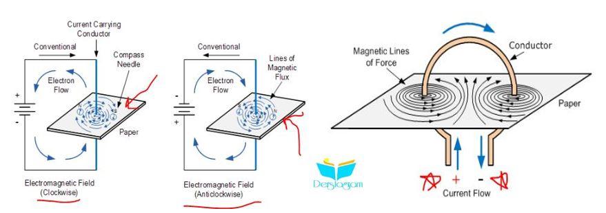 elektromanyetizma çalışma prensibi