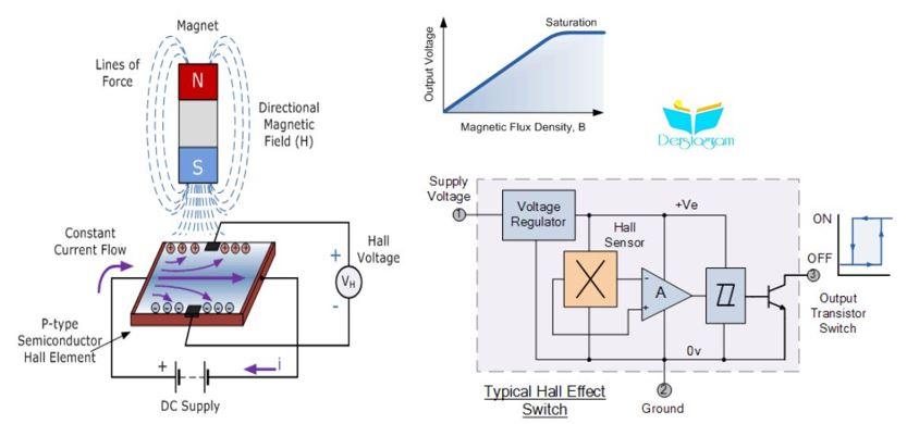 hall etkisi sensörü nedir