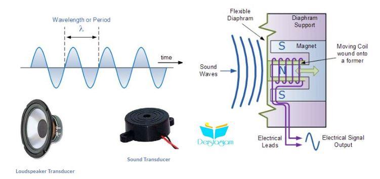 ses ve ses dalgaları , ses dönüştürücüleri nedir