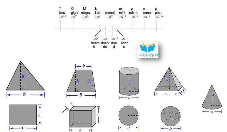 Elektronik fiziği dersleri